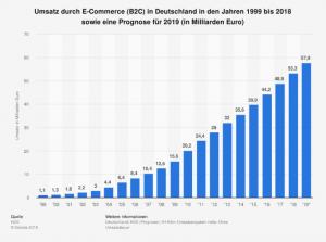 Umsatz durch E-Commerce (B2C) in Deutschland in den Jahren 1999-2018 und sowie eine Prognose für 2019 (in Milliarden Euro).