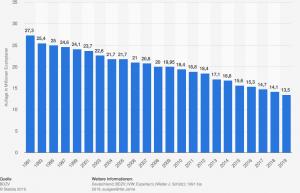 Die Gesamtauflage der verkauften Zeitungen betrug im Jahr 1991 noch 27,3 Millionen Exemplare. Seit dem hatben sich die Auflagen halbiert.