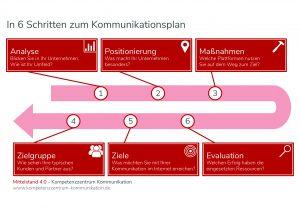 In 6 Schritten zum Kommunkationsplan