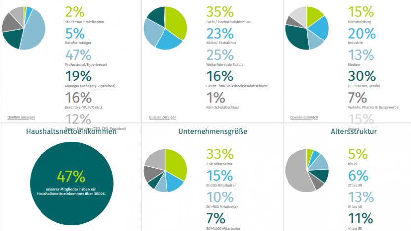 Daten und Fakten - Xing gibt ihren Nutzern und Nutzerinnen einen Überblick über die Mitgliederstruktur.