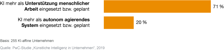 Grafik aus PwC-Studie 2019: Künstliche Intelligenz in Unternehmen