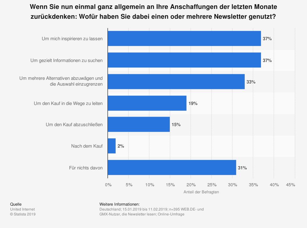 Grafik: Erhebung, wofür der Newsletter am häufigsten genutzt wurde.