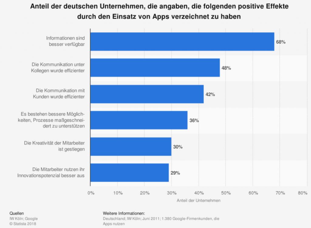 Statistik Schaubild mit blauen Balken: Anteil der deutschen Unternehmen, die angeben, positive Effekte durch den Einsatz von Apps verzeichnet haben.