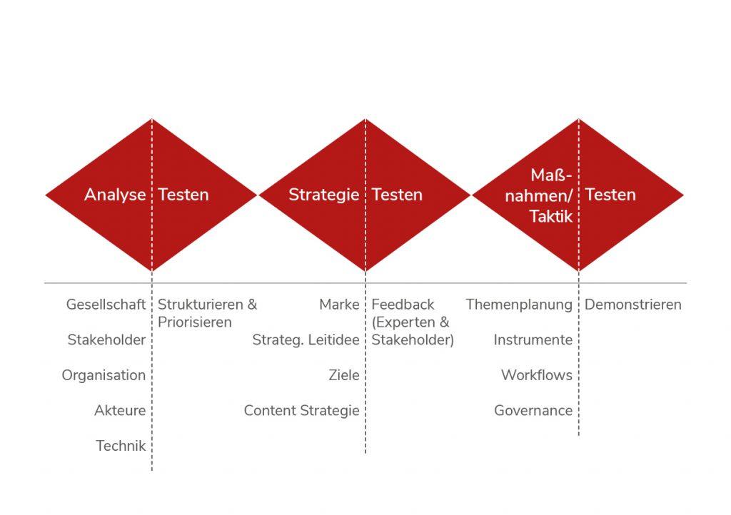 Auf der Grafik werden die benötigten Schritte zur Strategieentwicklung veranschaulicht.