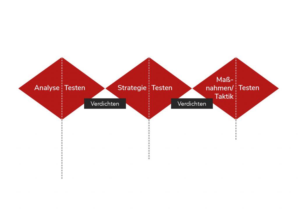 Die Grafik erläutert das Triple Diamond Modell. Der erste Diamant umfasst die Analyse, der zweite die Strategie und der dritte die Maßnahmenplanung