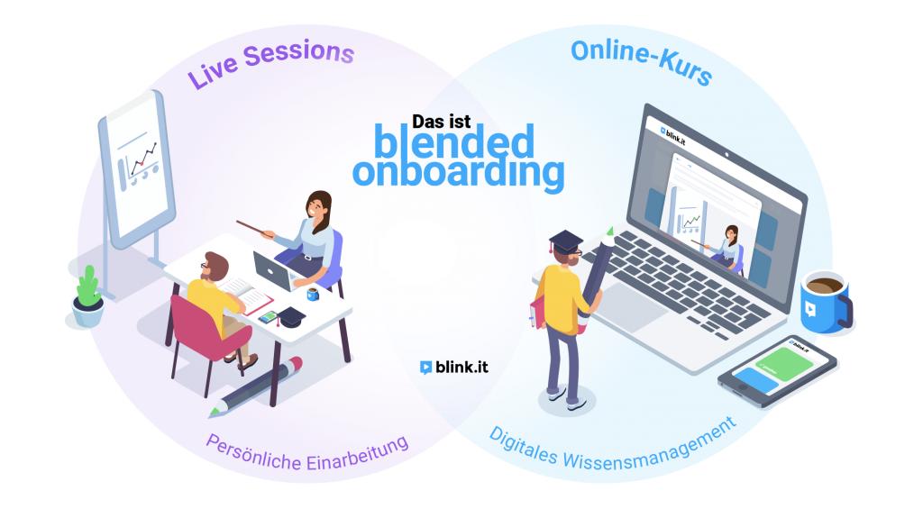 Grafische Darstellung Blended Learning