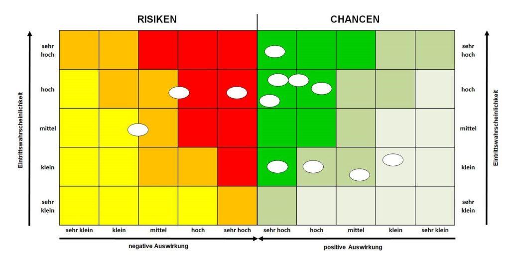 Bunte Grafik mit Chancen und Risiken.