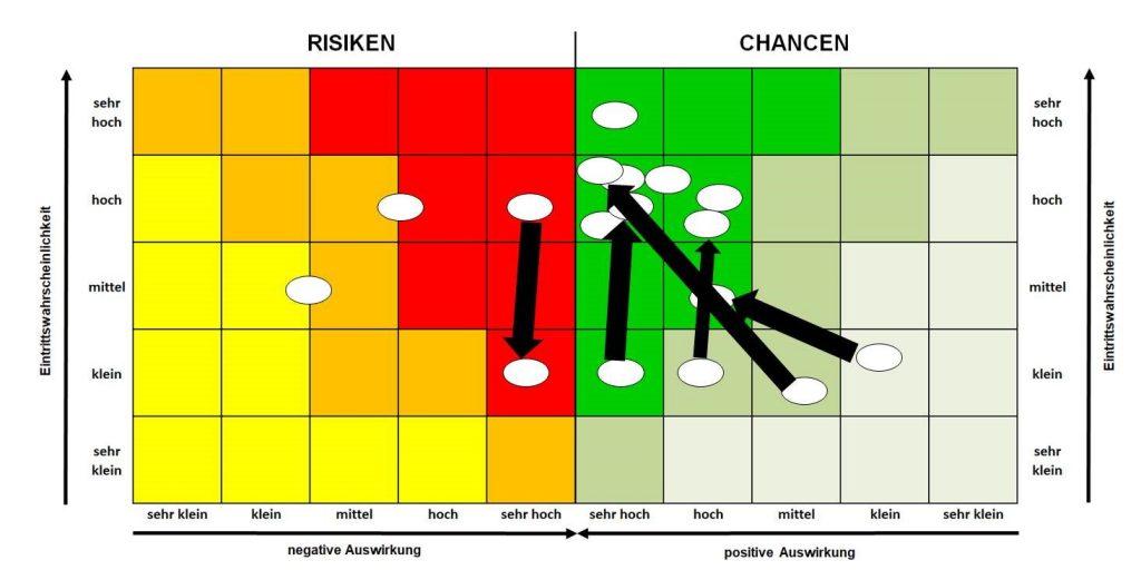 Bunte Grafik mit Chancen und Risiken mit schwarzen Pfeilen.