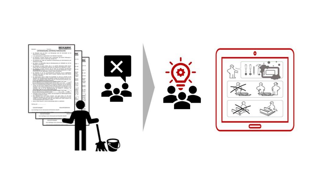 Grafik einer Putzanleitung für Mitarbeiter/-innen.