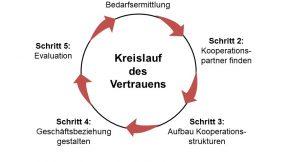 Kreislauf des Vertrauens