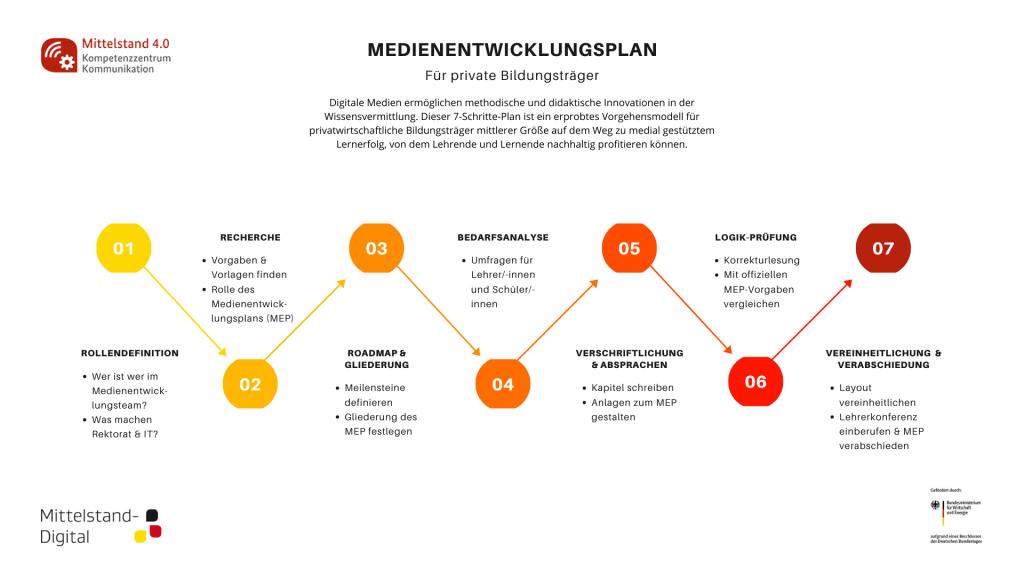 Bildliche Darstellung Entwicklung Medienentwicklungsplan